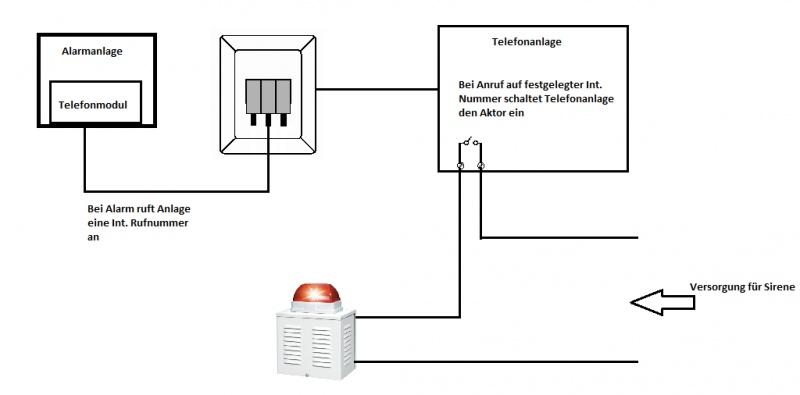 Nett Alarmschaltplan Für Hausalarmsystem Ideen - Elektrische ...