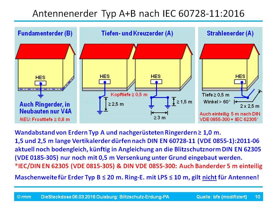 BS-Erdung-PA_dS [Fo10].jpg