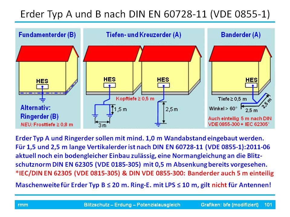 Altbau Schutzerder (Anlagenerder) Nachrüstung | Seite 4