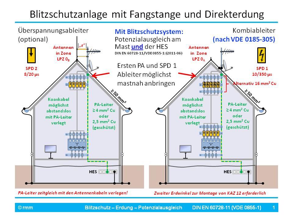 SAT-Anlage Erdung - An Banderder Kreuzerder oder HES anschliess ...