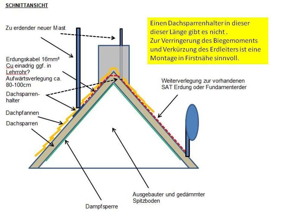 Erdung eines Masts für Windmessung