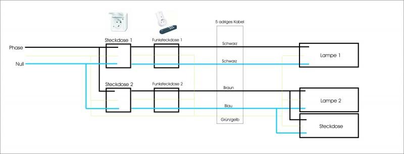 gro 5 adriges elektrokabel galerie der schaltplan. Black Bedroom Furniture Sets. Home Design Ideas