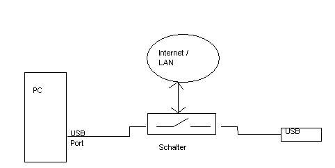 USB per Relais über TCP/IP schalten