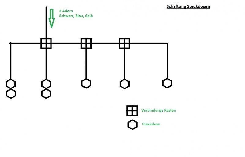 Verlegung der Steckdosen- und Beleuchtungs-Kabel etc