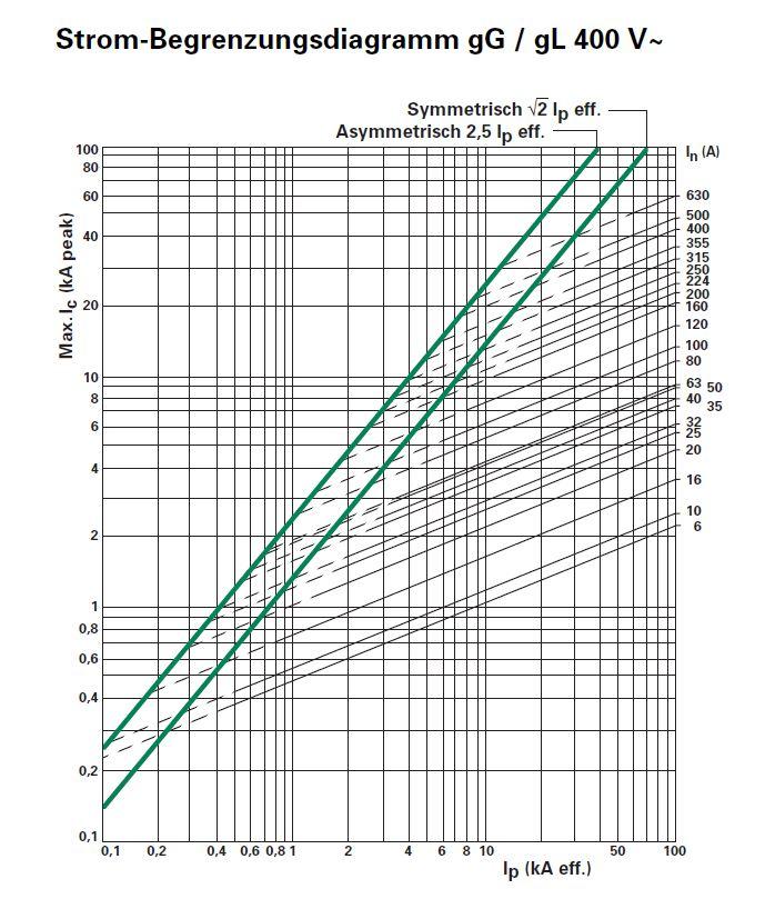 Strom-Begrenzungsdiagramm.JPG