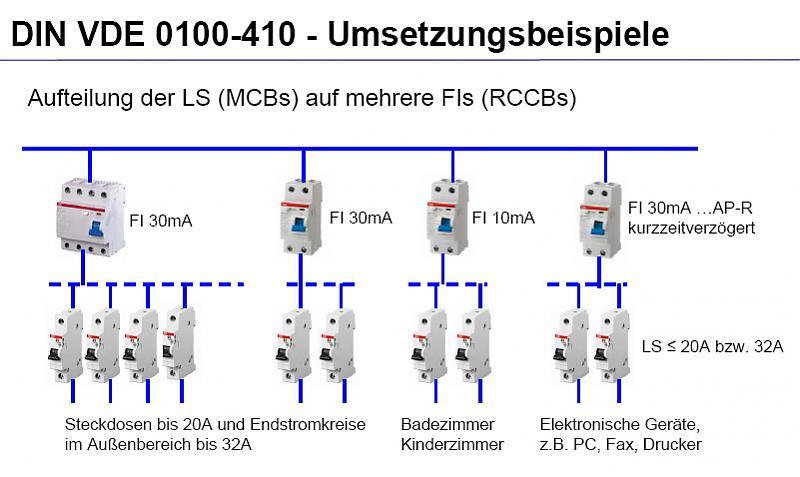 Umsetzung 0100 410 1