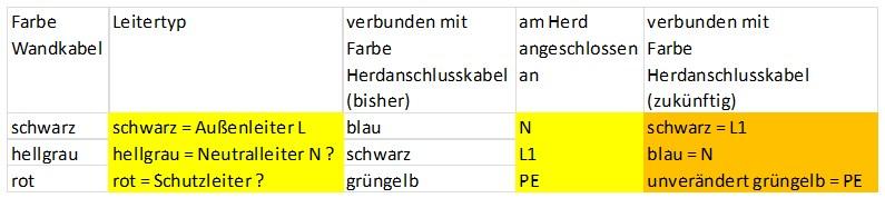 Verkabelung Herd alt und neu v.1.jpg