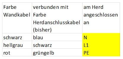 Verkabelung von Herdanschlussdose bis Herd alt Tabelle.jpg